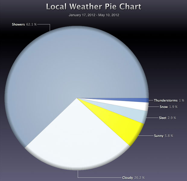 pie chart of local weather since January 17